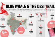 Blue Whale Challenge: Schools on Alert, Parents Being Sensitised