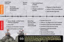 Paramhans Ramchandra Das, Ram Lalla Virajman, Prince Anjum Qadar: The Faces of Ayodhya Dispute