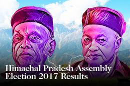 Himachal Pradesh Election Results 2017 LIVE: Prem Kumar Dhumal Trailing, May Spoil BJP's Party in the Hills