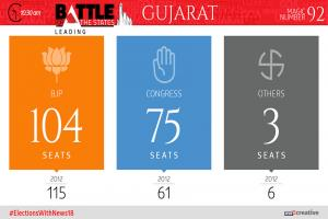 Graphic Detail: Gujarat Assembly Elections 2017
