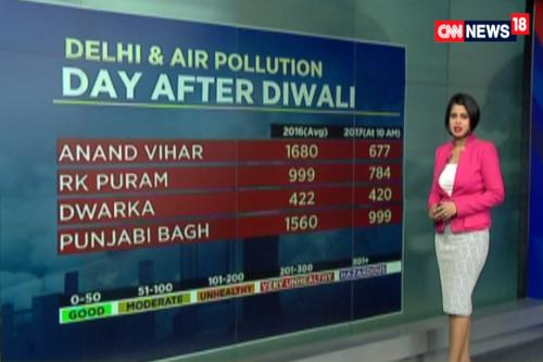 Despite SC Ban of Firecrackers, Delhi Records Very Poor Air Quality, But Lower Than 2016