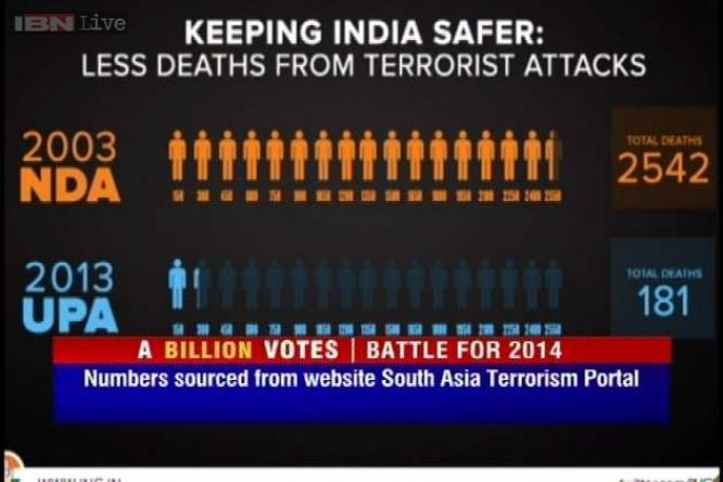 Terror Deaths in India Terror Related Deaths
