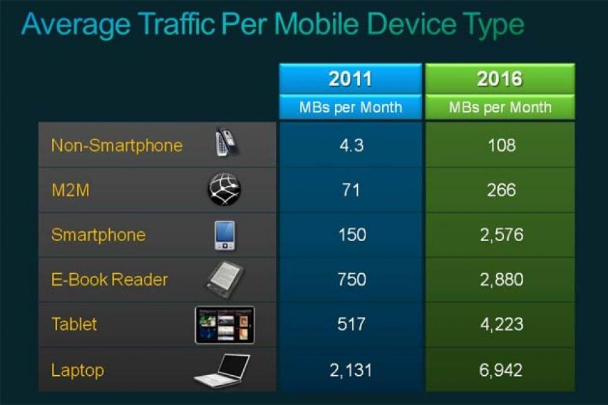 More mobile devices than people by 2016: Cisco