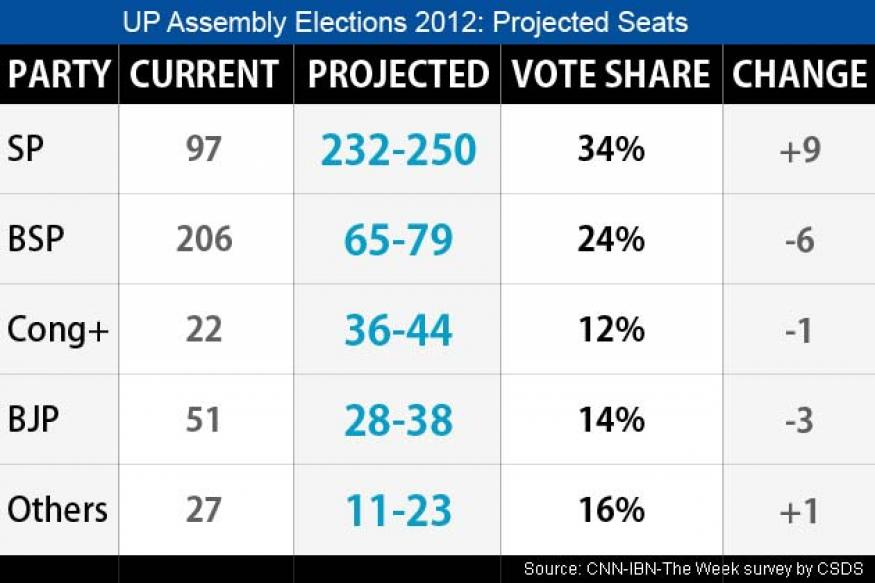 SP's UP surprise: 232 to 250 seats, says survey