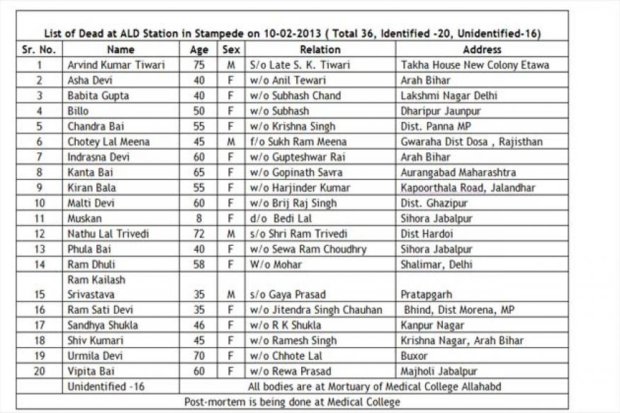 Allahabad railway stampede: List of dead