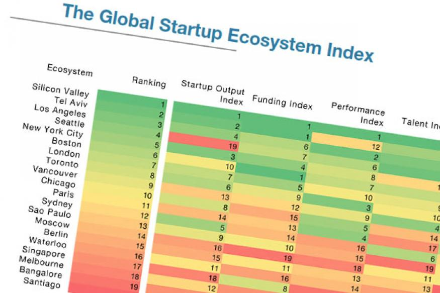 World's top 20 startup ecosystems: Bangalore ranks 19th