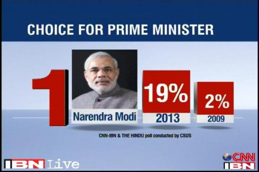 Election Tracker: Narendra Modi leads PM race, Rahul Gandhi second