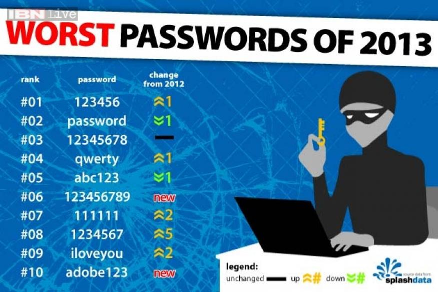 The list of the world's 25 worst passwords is out, is yours among them?