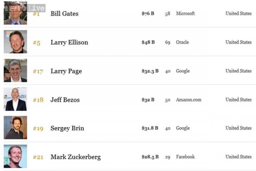 Top 10: The world's richest tech billionaires in 2014