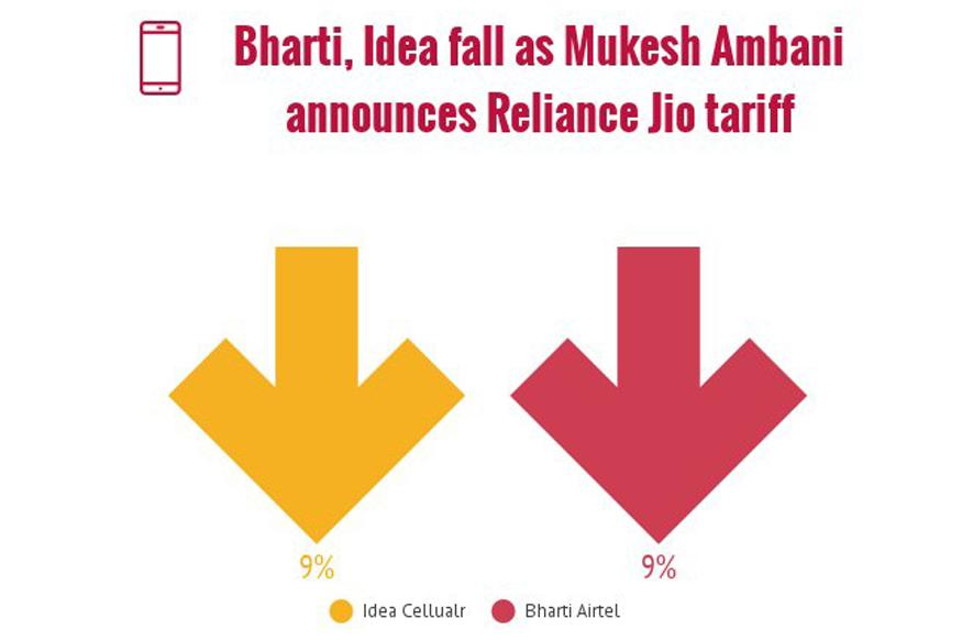 Idea, Airtel Tank Up To 9% on Reliance Jio's Lower Tariff Offers