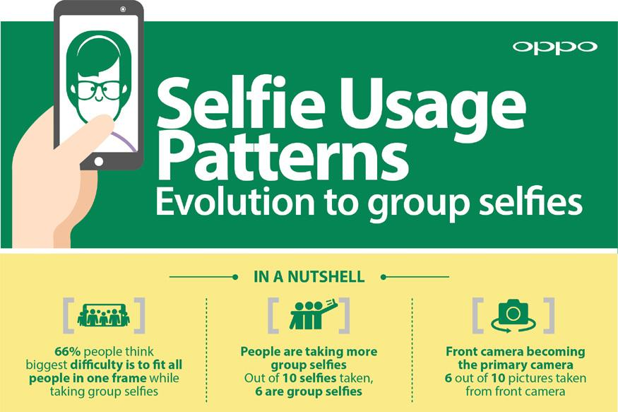OPPO - Nielsen Research Reveals 6 Out of 10 Mobile Pictures Are Selfies